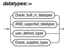 Oracle 12c Data Type – Food for iThought