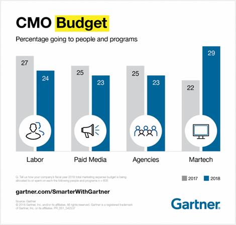 gartner_cmo_survey_budget.png