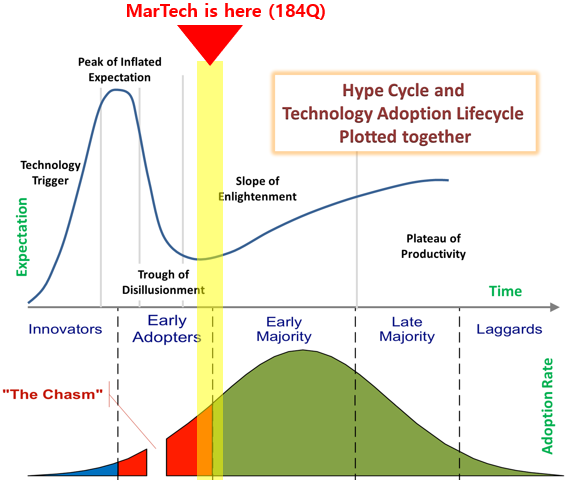 martech on hype cycle.PNG