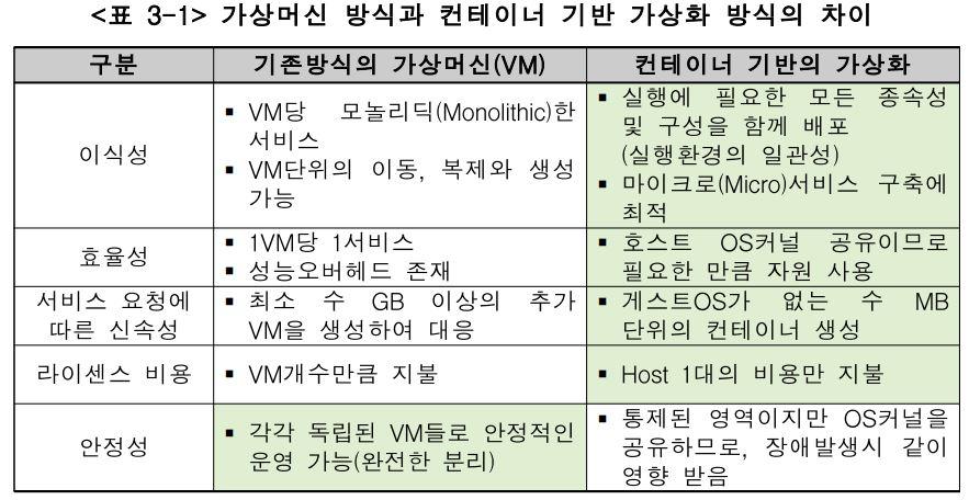 VM vs Container.JPG